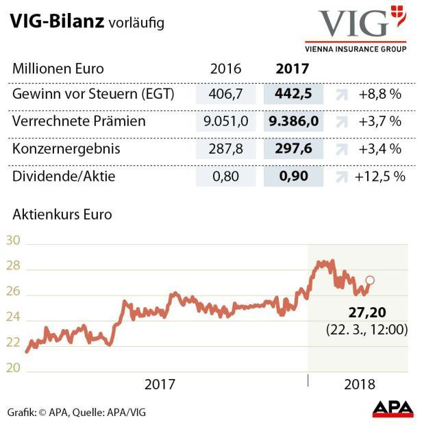 VIG - Vorläufige Zahlen 2017