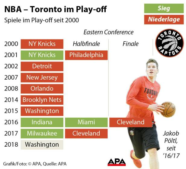 NBA - Toronto im Play-off