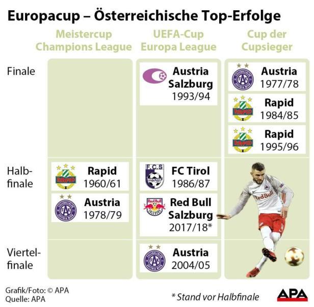 Europacup - Österreichische Top-Erfolge