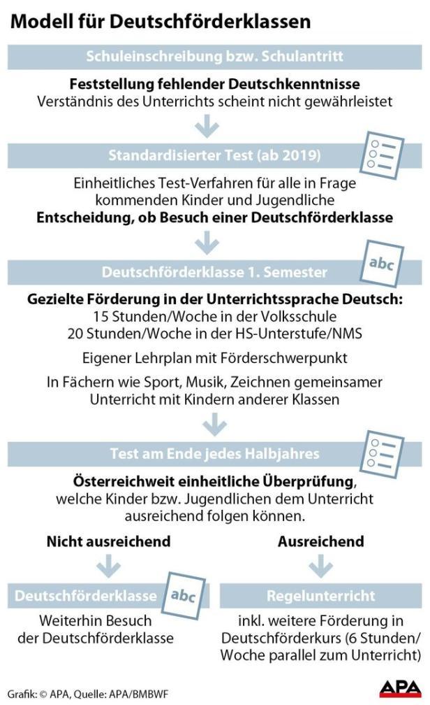Modell für Deutschförderklassen
