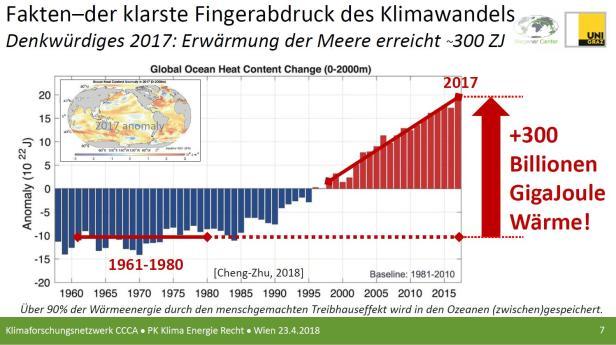 Klimawandel ist real