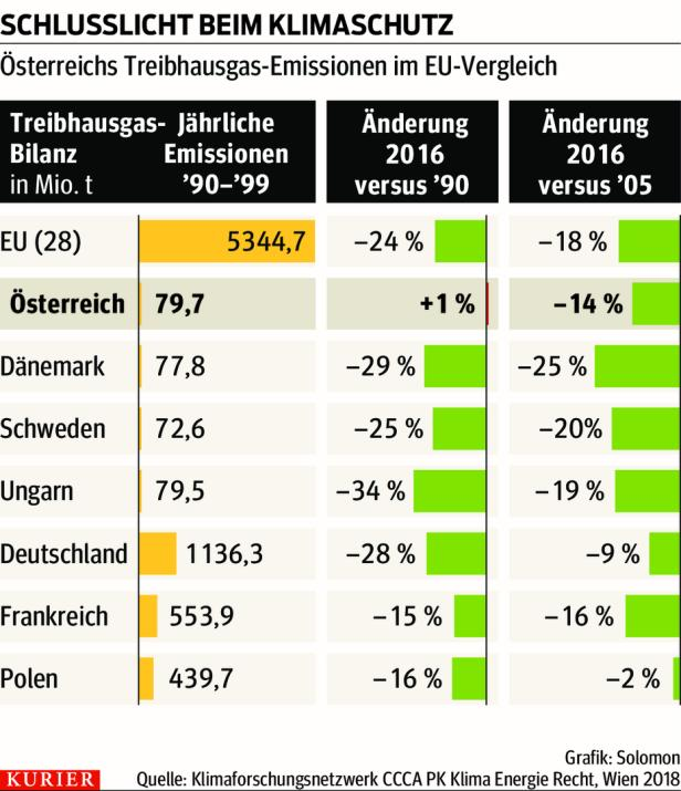 Österreich Klimaschutz-Schlusslicht