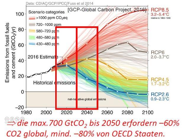 Projektionen des Klimawandels