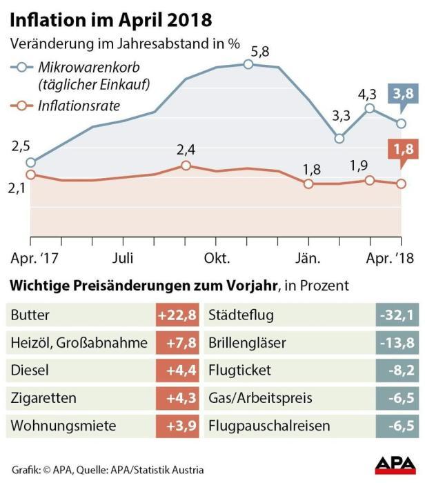 Inflation im April 2018 - Erste Fassung der Grafik