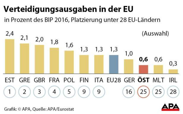 Verteidigungsausgaben in EU-Ländern in Prozent des BIP 2016