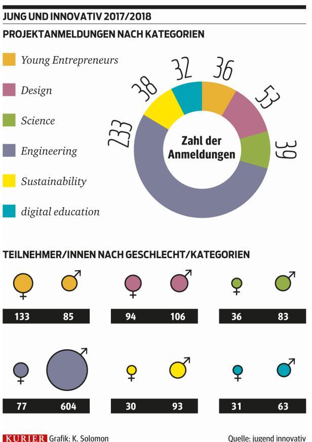 grafik_anmeldungen-kategorien.jpg