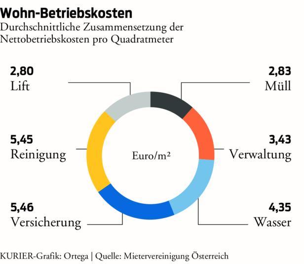 Wohnen In Wien Betriebskosten Stiegen Deutlich Stärker Als