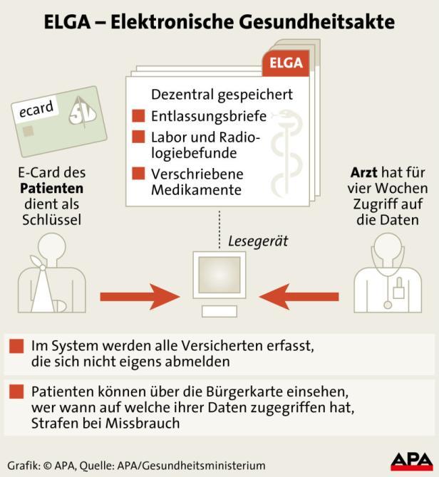 ELGA - Elektronische Gesundheitsakte