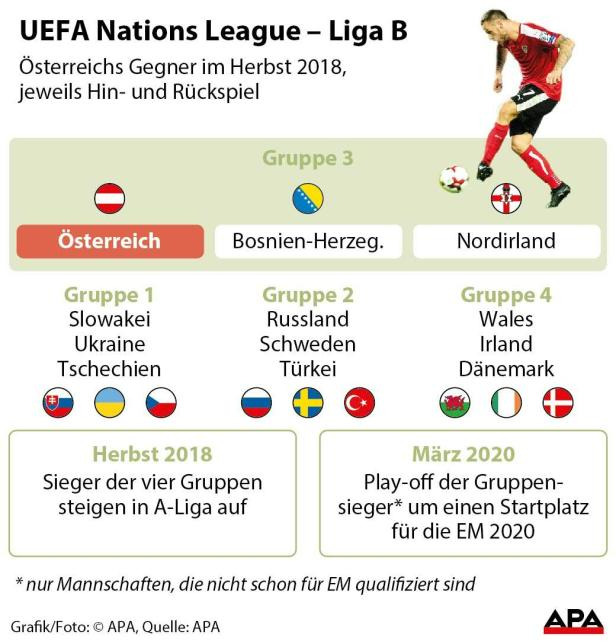 Regeln Nations League