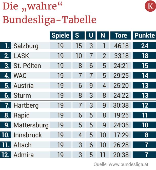 Tabelle sechs