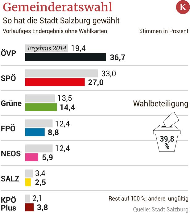 Regionalliga Salzburg: berragender Rene Zia rettet Anif | SN