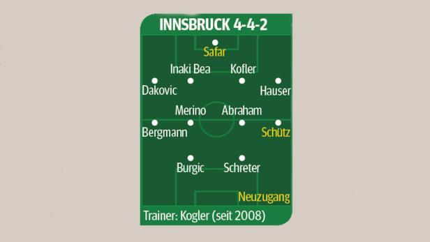 Innsbruck geht in das vermeintlich schwere zweite Jahr nach dem Aufstieg.