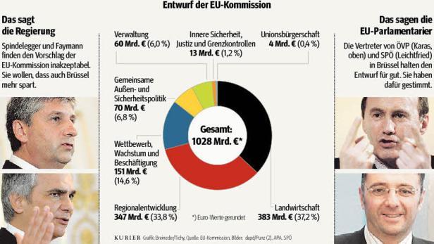Was ist uns Europa wert? (Im Bild: EU-Kommissionspräsident Barroso)