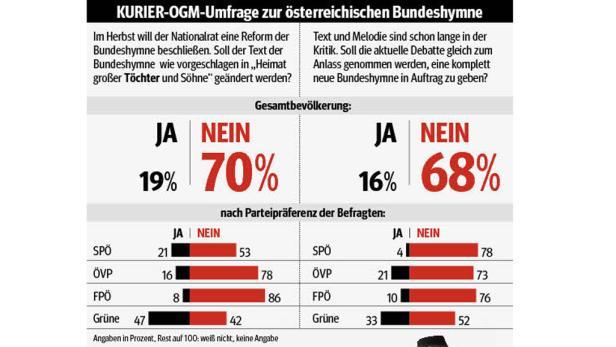 Keine Töchter in der Hymne: 70 Prozent der Österreicher sind gegen eine Änderung der Bundeshymne.