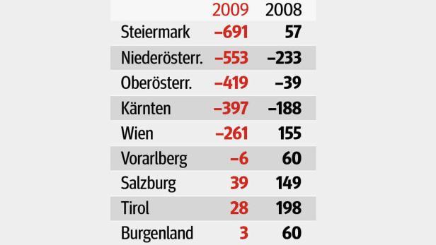 Felderer rät den Ländern, die gute Konjunktur zum Sparen zu nützen.