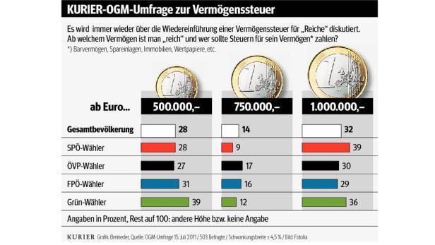 OGM-KURIER-Umfrage: Ab Wann Ist Man Reich?