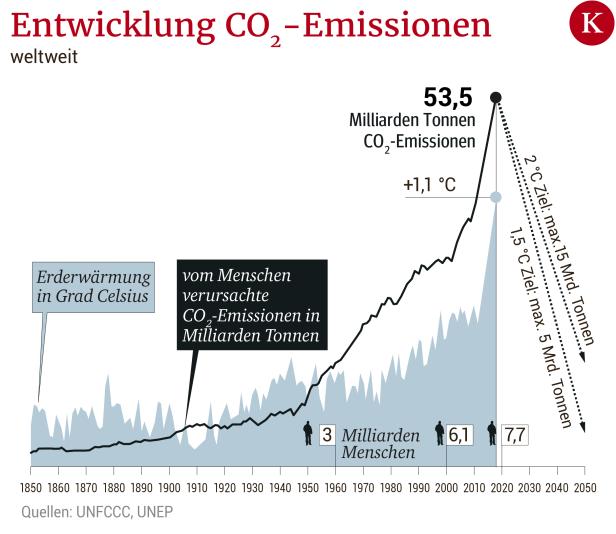 Faktencheck: Chinesen und Kühe als Klimasünder