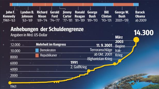 Aufgeblättert: Die Schulden der USA sind ein hoher Turm. 1,5 Mio. Kilometer lang. Das ist vier Mal die Strecke zum Mond.