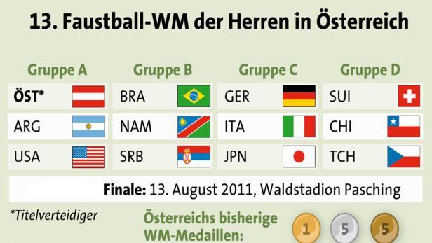 Im WM-Finale 2007 besiegte Österreich Brasilien.