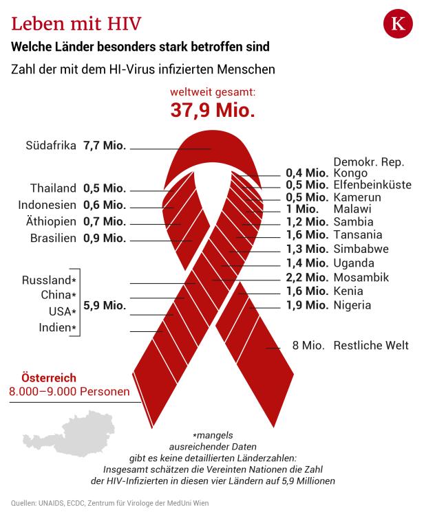 Rachenentzündung hiv Rachenentzündung seit