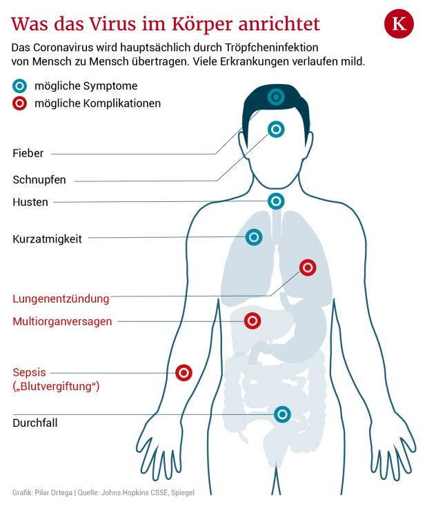 coronavirus was ist das symptome mensch