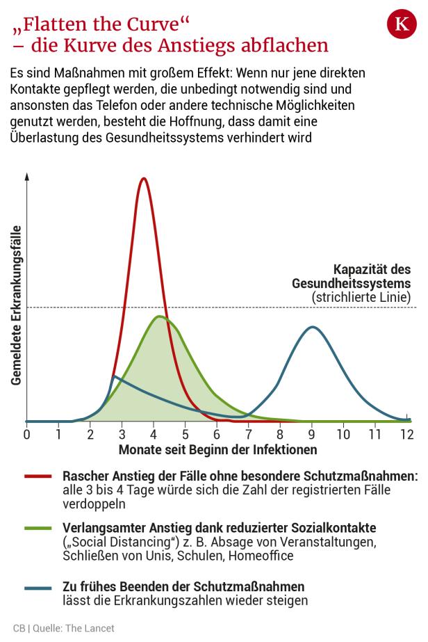 Corona Kurve Deutschland Grafik