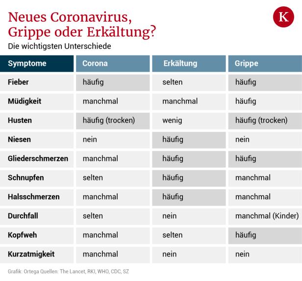 Unterschied Corona Zur Grippe