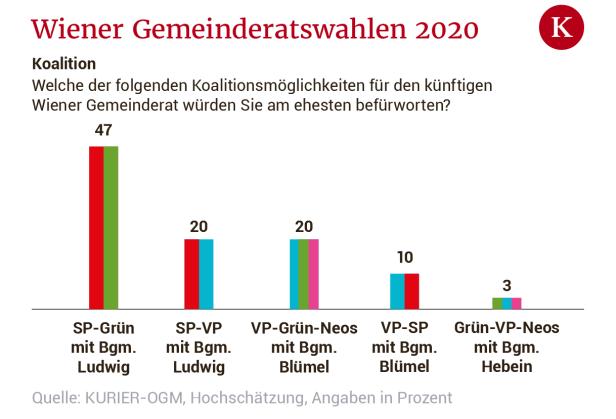 Umfrage Wien