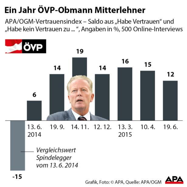 Ein Jahr ÖVP-Obmann Mitterlehner