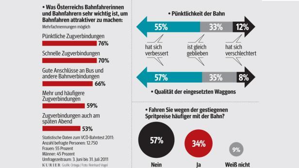 """""""Das Ergebnis ist kein Ruhekissen. Es bestätigt aber, dass unsere Richtung stimmt"""", so ÖBB-Chef Christian Kern."""