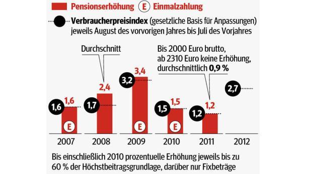Für 2011 waren die Pensionen bis zu einer Höhe von 2000 Euro brutto um den gesetzlich vorgesehenen Wert von 1,2 Prozent erhöht worden.