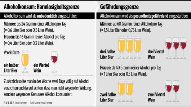330.000 Alkoholkranke gibt es in Österreich – dazu 770.000 Menschen mit problematischem Alkoholkonsum. Besonders betroffen: Frauen und – immer früher – Jugendliche.