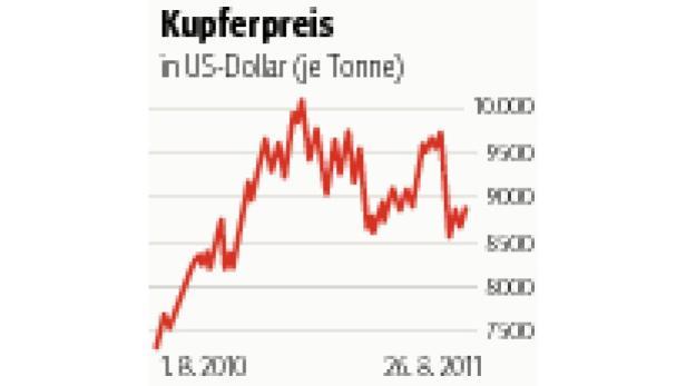 Kupfer und sein Preis gelten als Frühindikatoren für die Konjunktur.