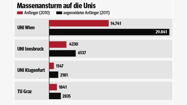 Das Audimax: Im größten Hörsaal der Uni Wien war schon bisher der Platz sehr knapp. Kommen alle, die sich bisher in Wien angemeldet haben, müssten noch einmal so viele Studenten in den Saal hineingezwängt werden