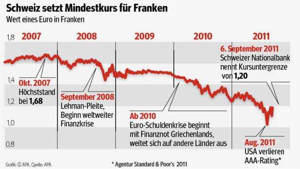 Nach der Ankündigung der Schweizer Notenbanker schoss der Eurokurs schlagartig in die Höhe.