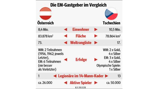 Bereit: Am Freitag startet Österreich (Thomas Zass) in die Heim-EM.