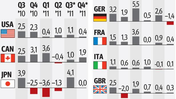 Die Konjunktur bricht ein – die deutsche Wirtschaft soll im Schlussquartal sogar schrumpfen. Tiefe Sorgenfalten bei EZB-Chef Jean-Claude Trichet.