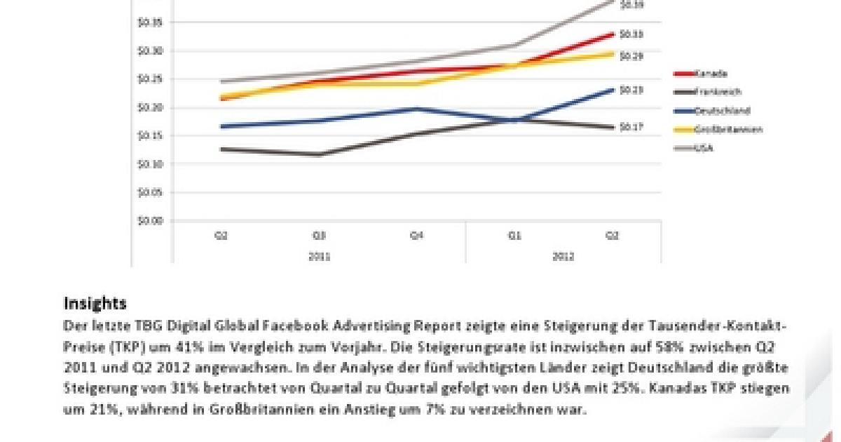 Facebook Aktienkurs