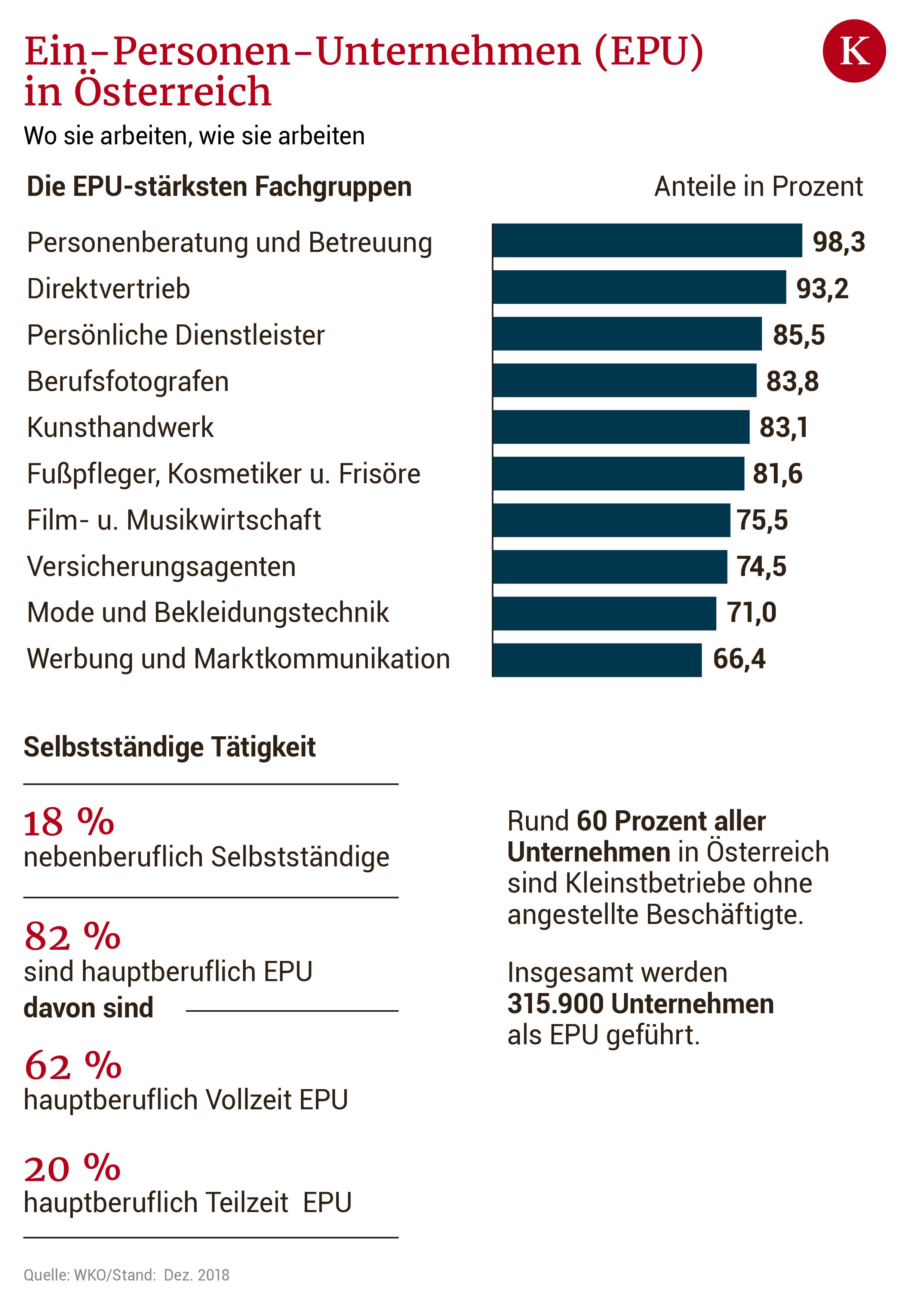 Über die Vielfalt der Solo-Selbstständigkeit in Österreich