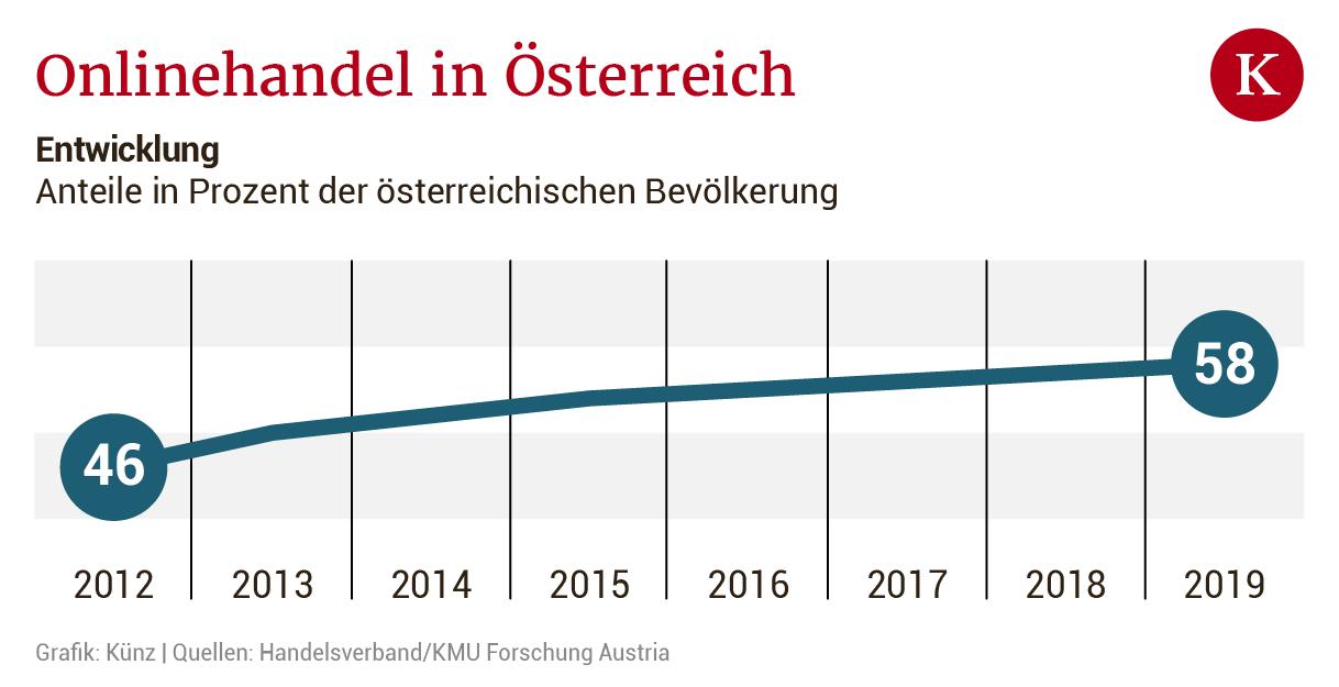 Warum Österreich digital abschmiert