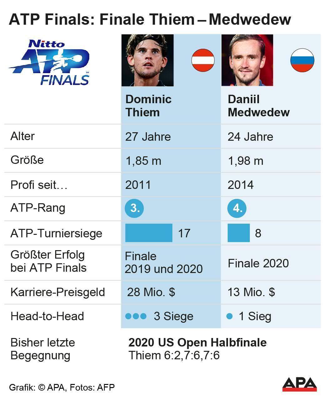 ATP Finals: Finale Thiem - Medwedew